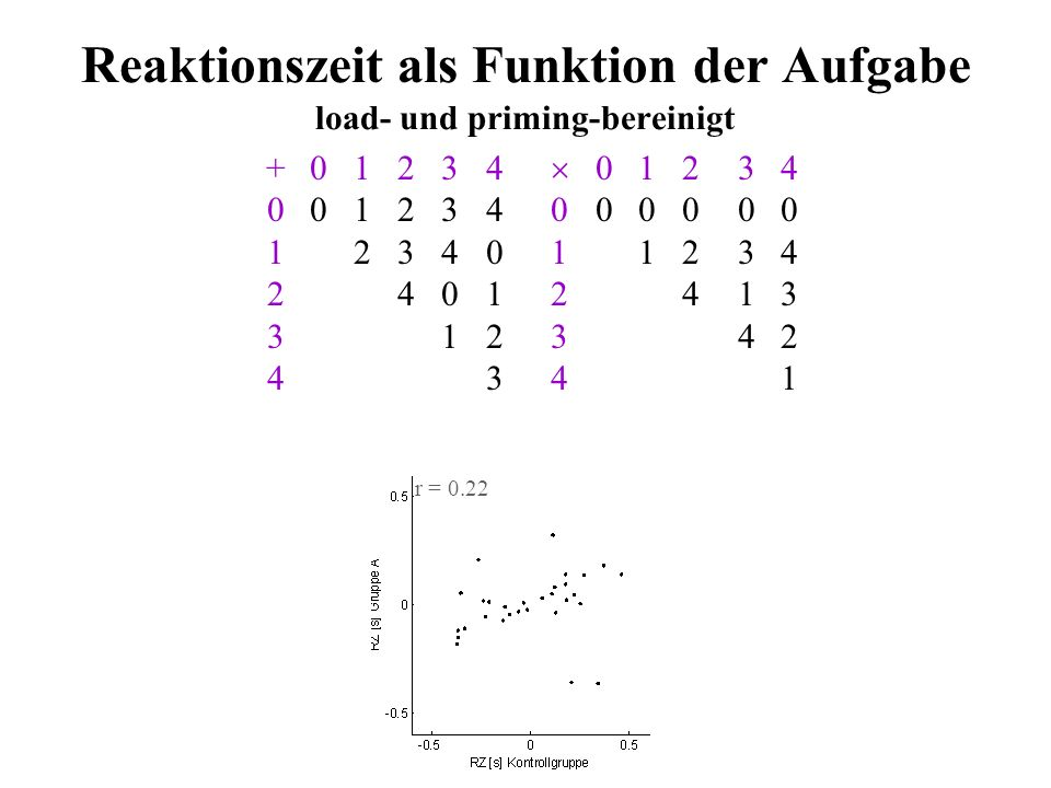 Reaktionszeit als Funktion der Aufgabe load- und priming-bereinigt
