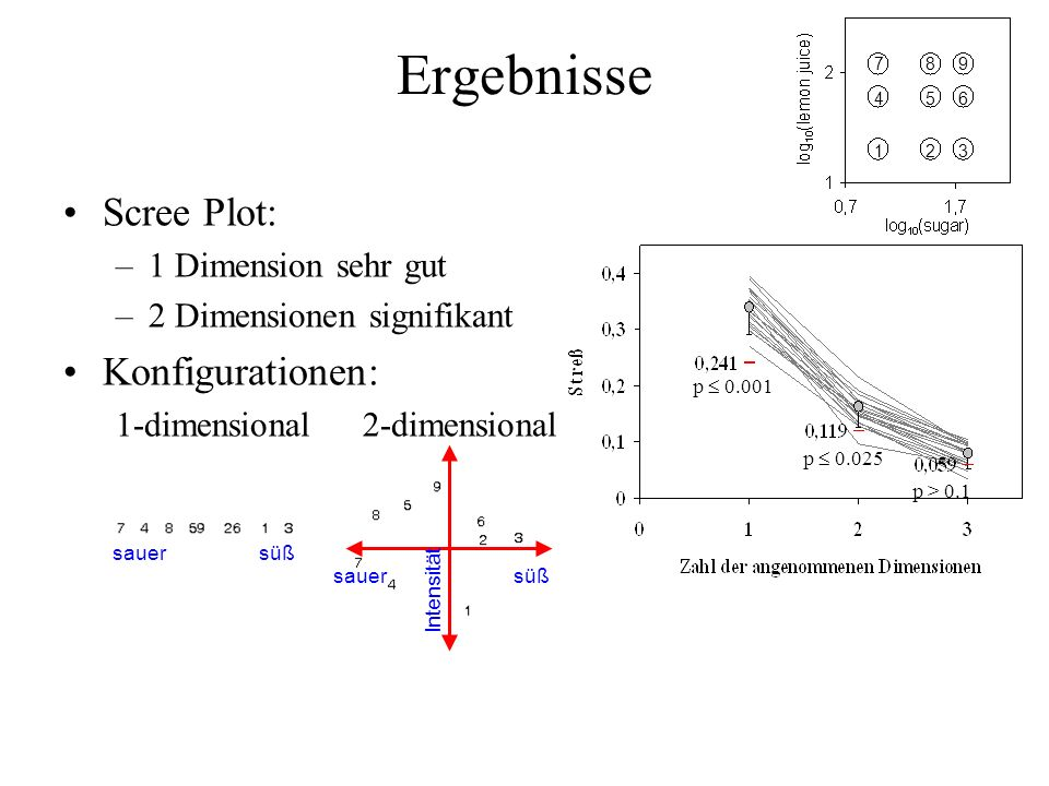 Ergebnisse Scree Plot: Konfigurationen: 1 Dimension sehr gut