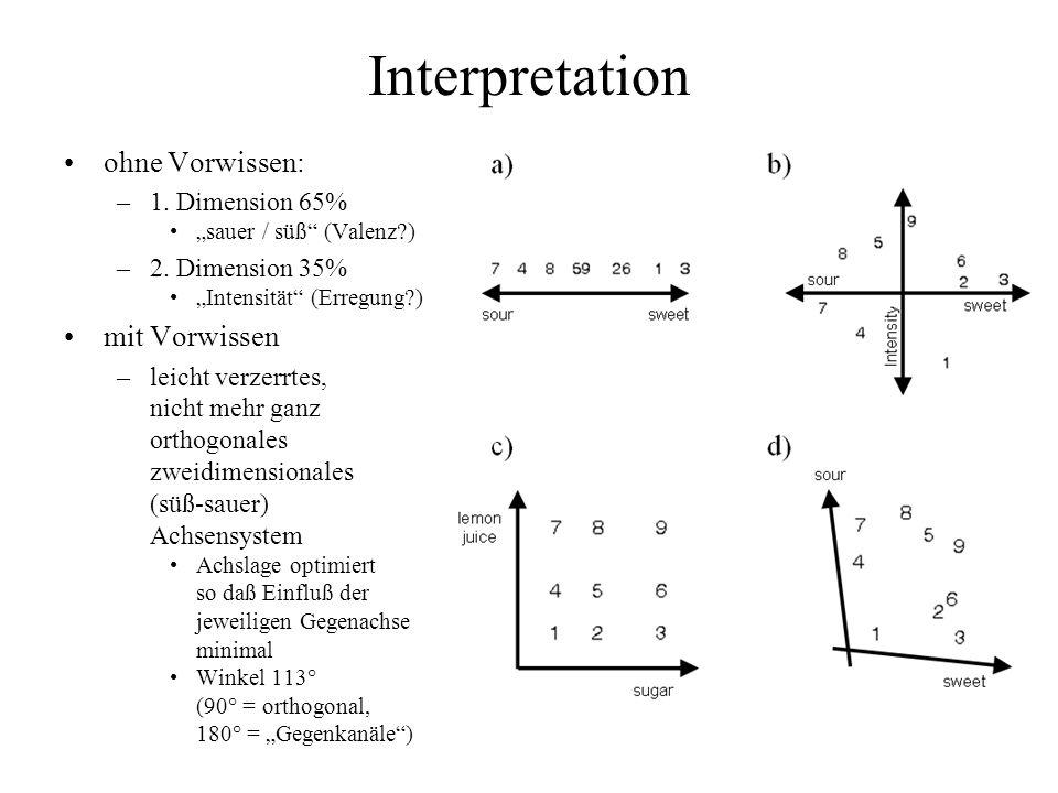Interpretation ohne Vorwissen: mit Vorwissen 1. Dimension 65%