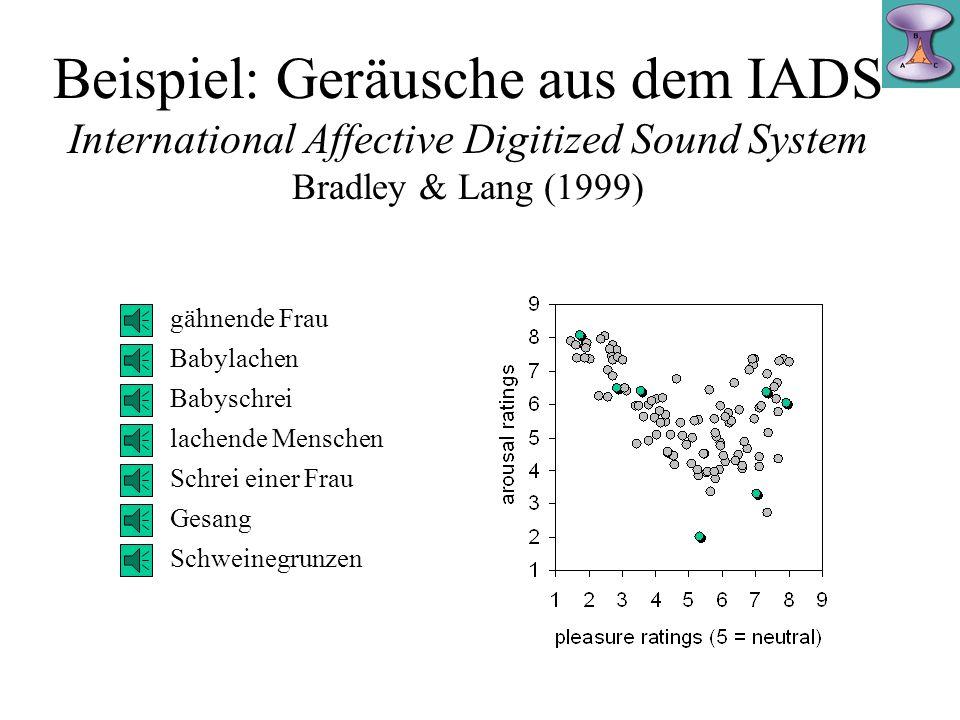 Beispiel: Geräusche aus dem IADS International Affective Digitized Sound System Bradley & Lang (1999)