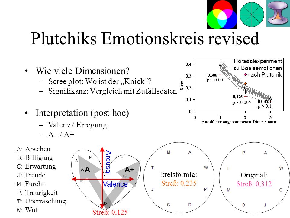 Plutchiks Emotionskreis revised