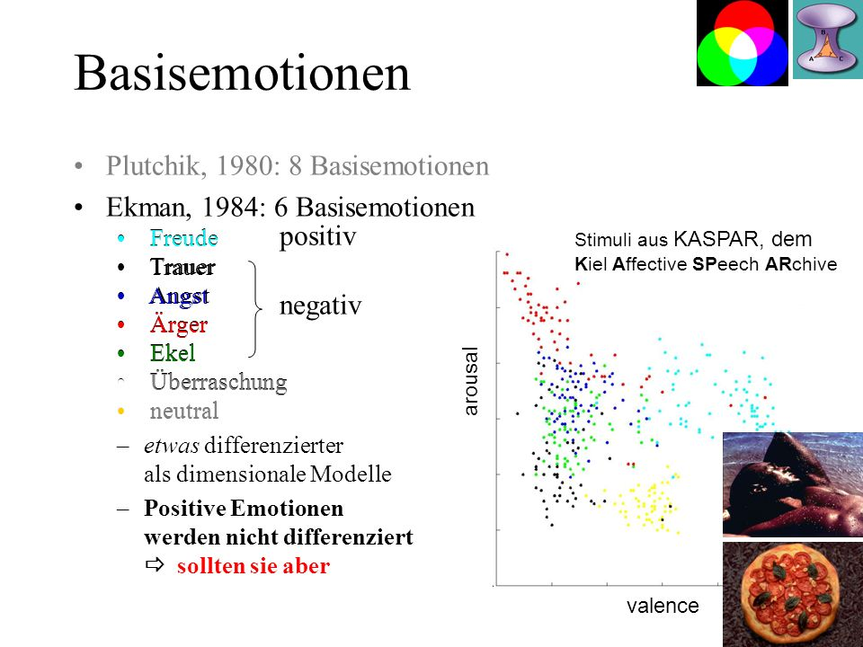 Basisemotionen Plutchik, 1980: 8 Basisemotionen