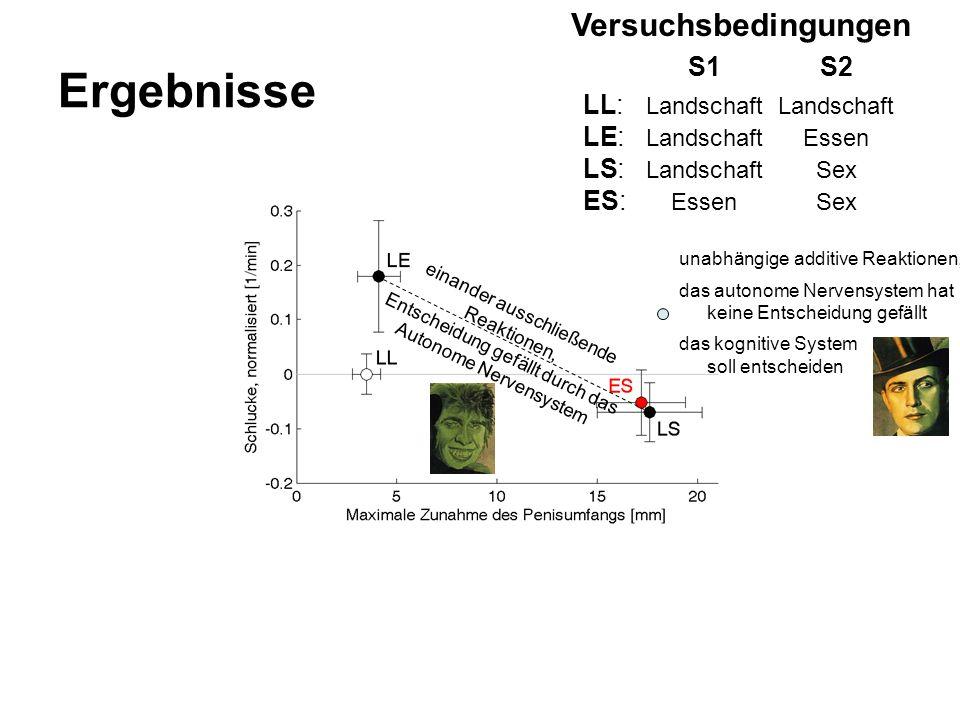 Ergebnisse Versuchsbedingungen S1 S2 LL: Landschaft Landschaft