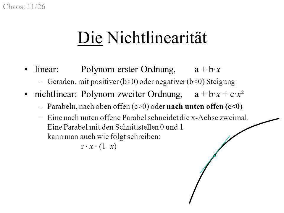 Die Nichtlinearität linear: Polynom erster Ordnung, a + b·x