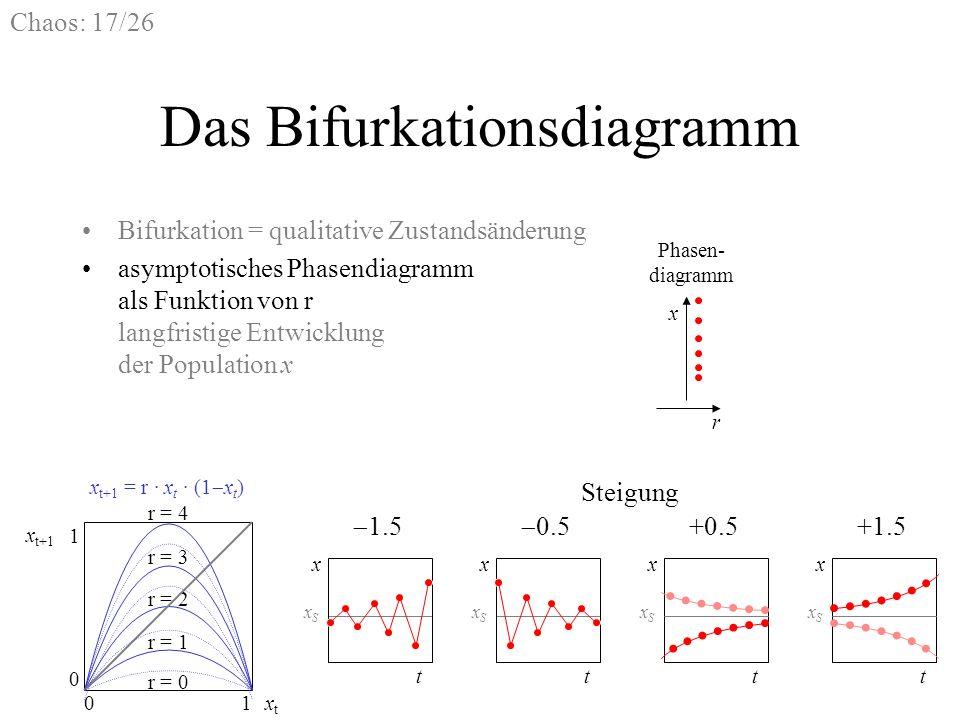 Das Bifurkationsdiagramm