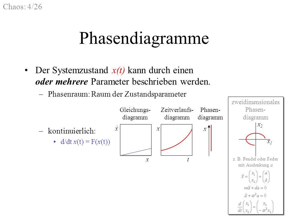 Phasendiagramme Der Systemzustand x(t) kann durch einen oder mehrere Parameter beschrieben werden.