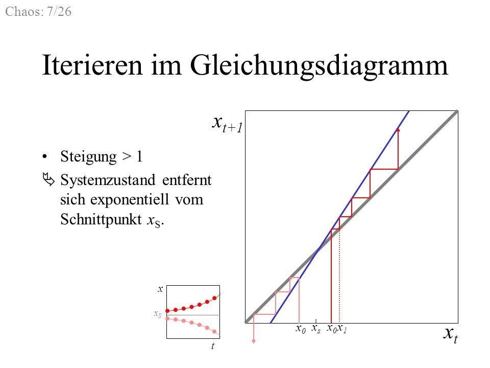Iterieren im Gleichungsdiagramm