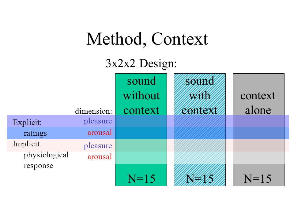 Method, Context 3x2x2 Design: