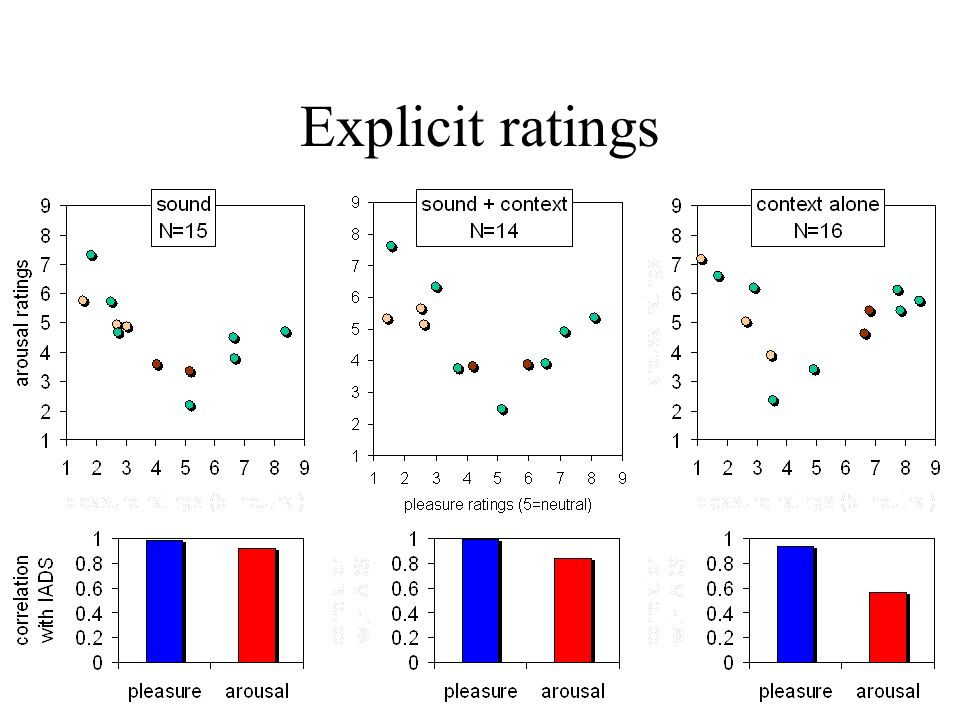 Explicit ratings