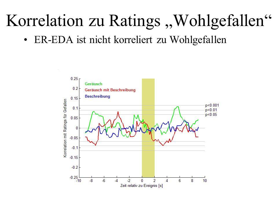 "Korrelation zu Ratings ""Wohlgefallen"