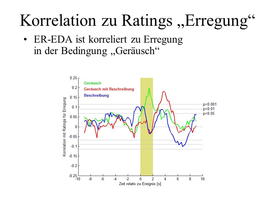"Korrelation zu Ratings ""Erregung"