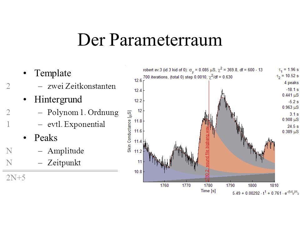 Der Parameterraum Template Hintergrund Peaks 2 1 N 2N+5