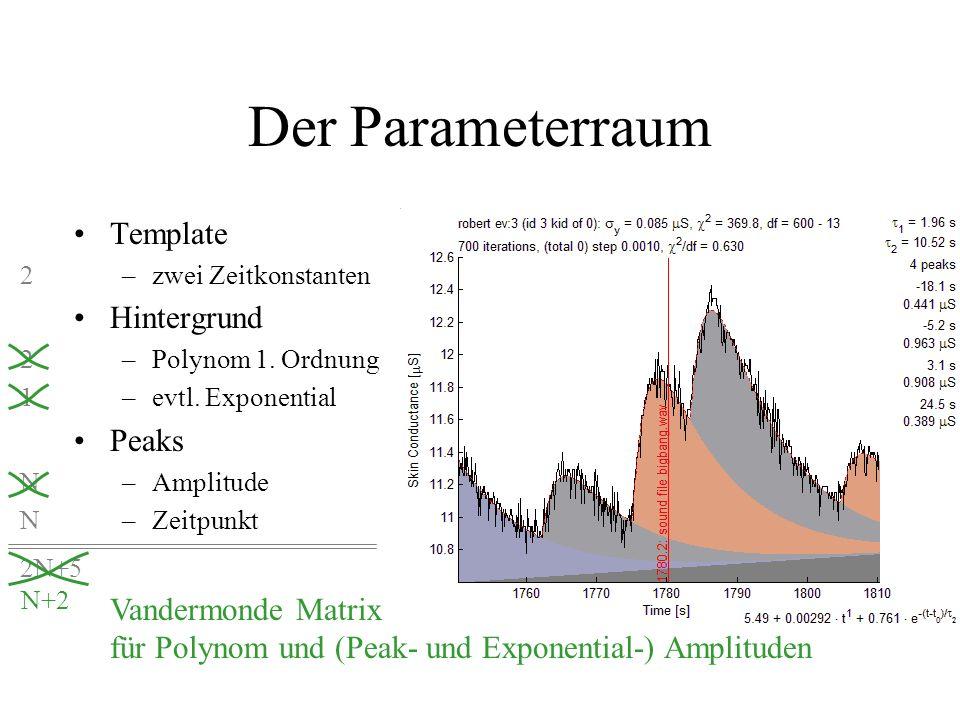 Der Parameterraum Template Hintergrund Peaks