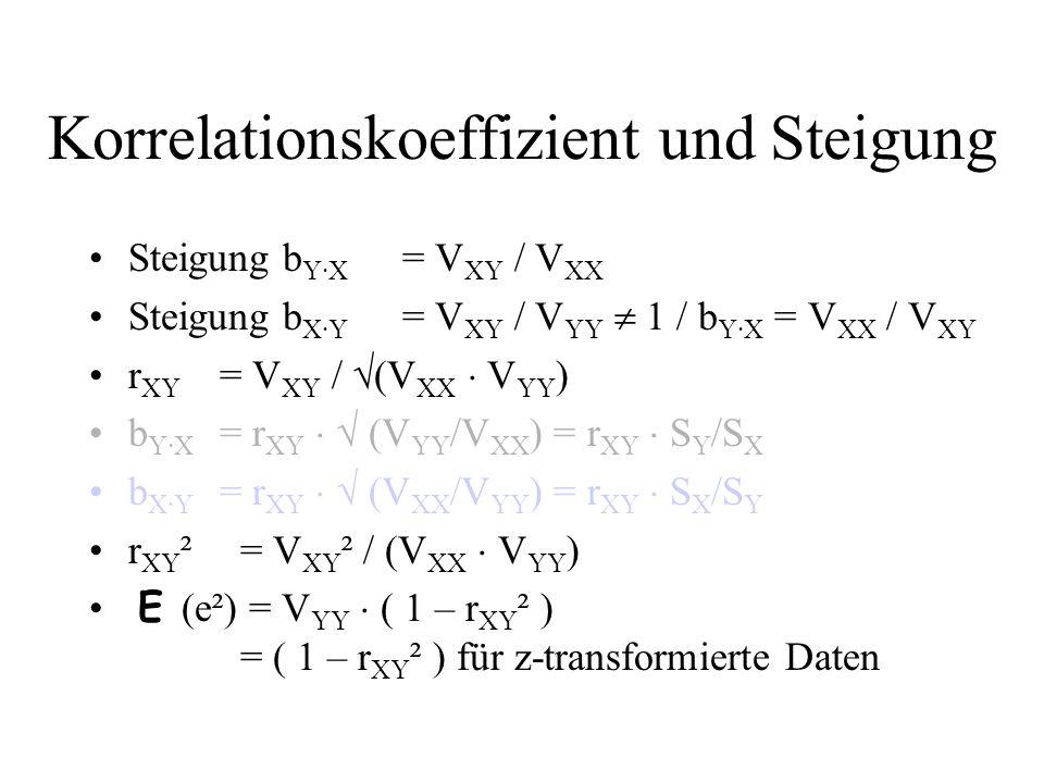 Korrelationskoeffizient und Steigung