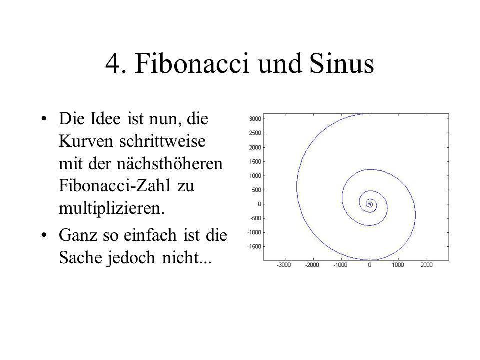 4. Fibonacci und Sinus Die Idee ist nun, die Kurven schrittweise mit der nächsthöheren Fibonacci-Zahl zu multiplizieren.