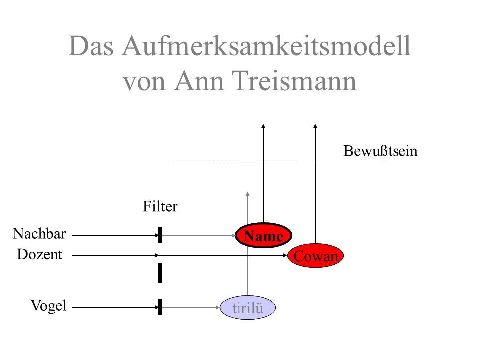 Das Aufmerksamkeitsmodell von Ann Treismann