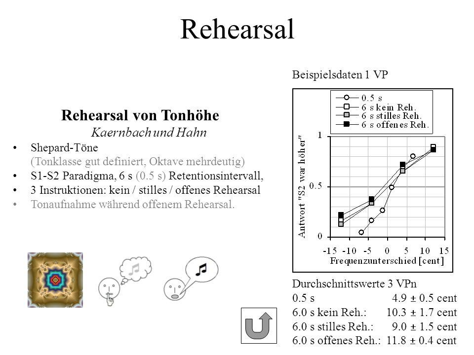 Rehearsal von Tonhöhe Kaernbach und Hahn