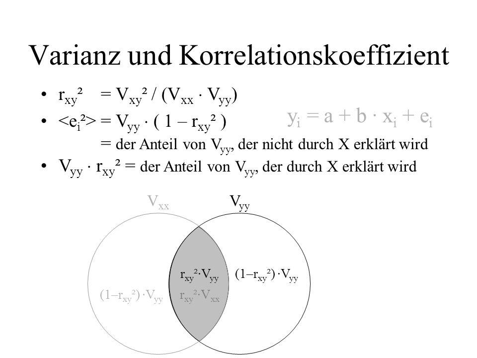 Varianz und Korrelationskoeffizient