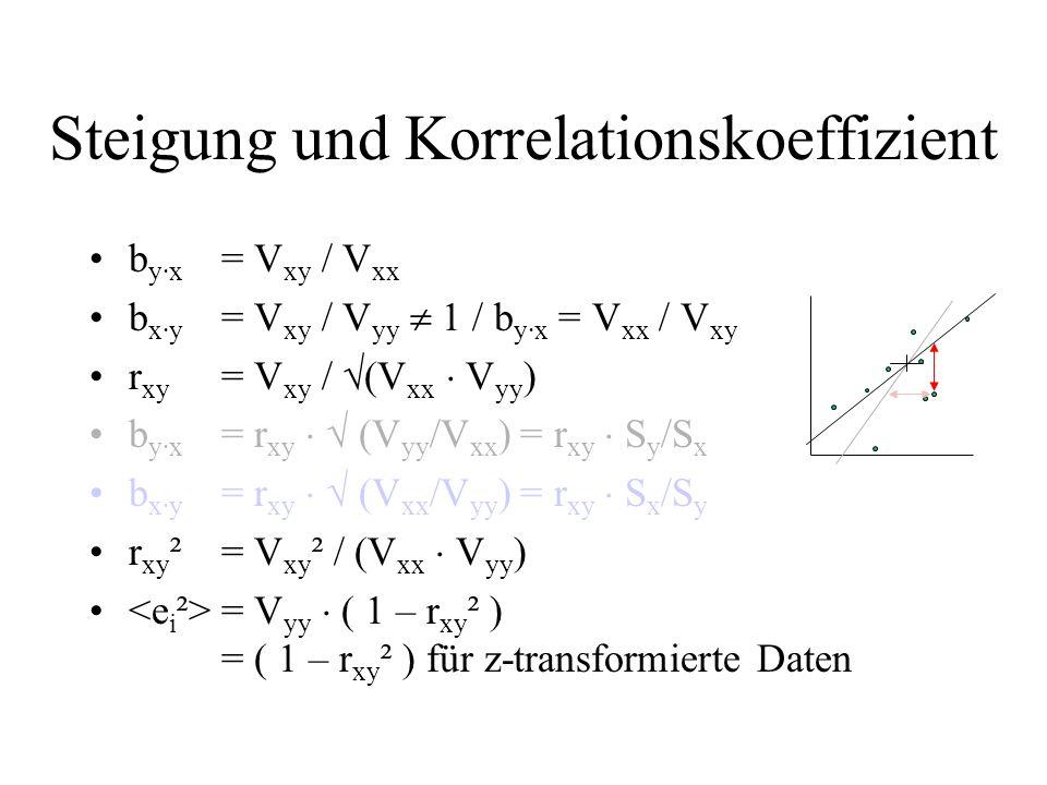 Steigung und Korrelationskoeffizient