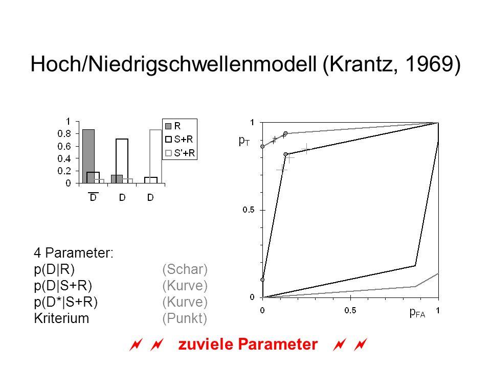 Hoch/Niedrigschwellenmodell (Krantz, 1969)