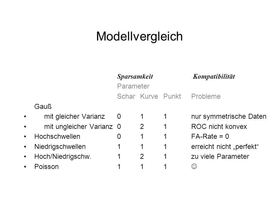 Modellvergleich Sparsamkeit Kompatibilität Parameter