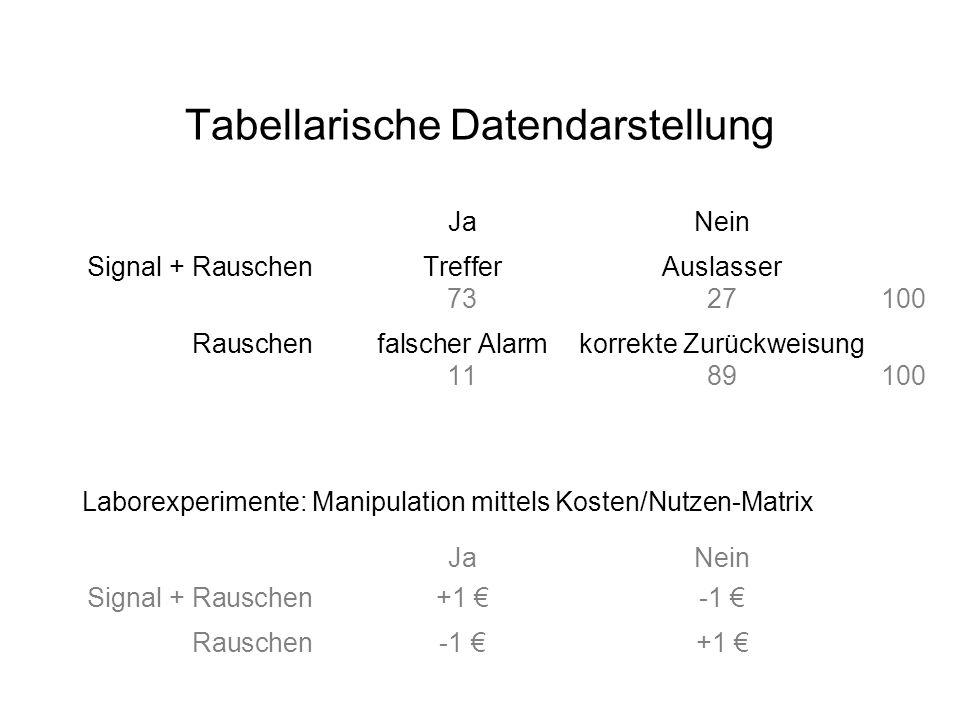 Tabellarische Datendarstellung