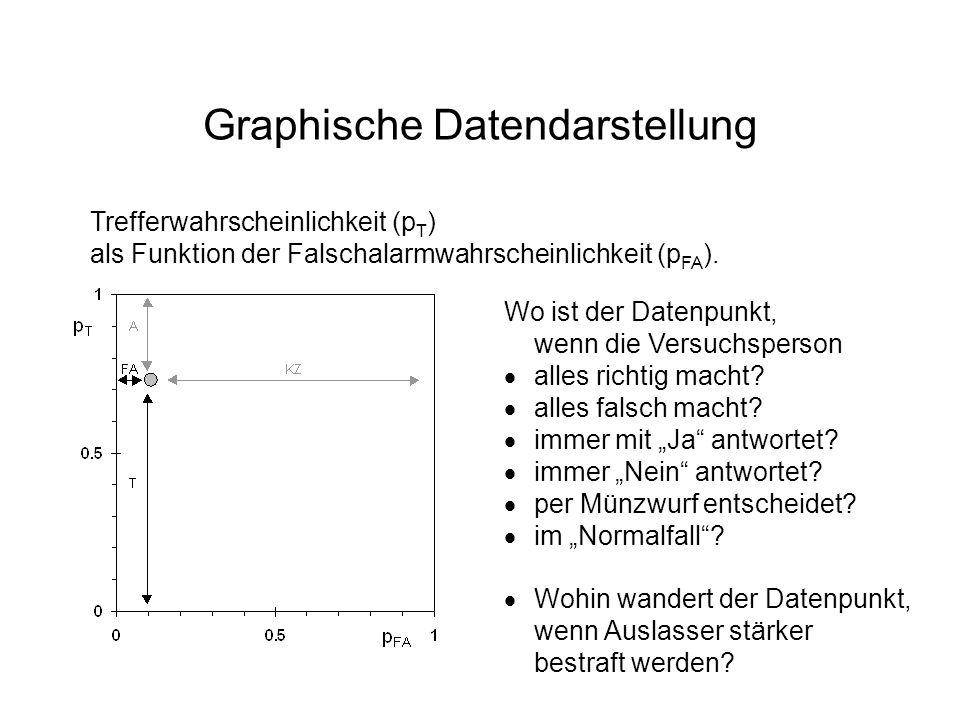 Graphische Datendarstellung