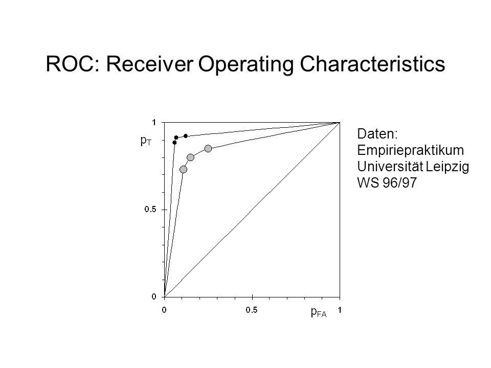 ROC: Receiver Operating Characteristics