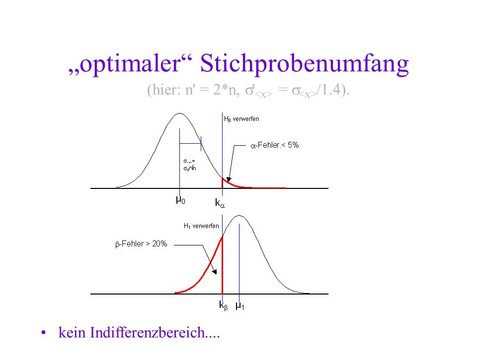 """optimaler Stichprobenumfang"