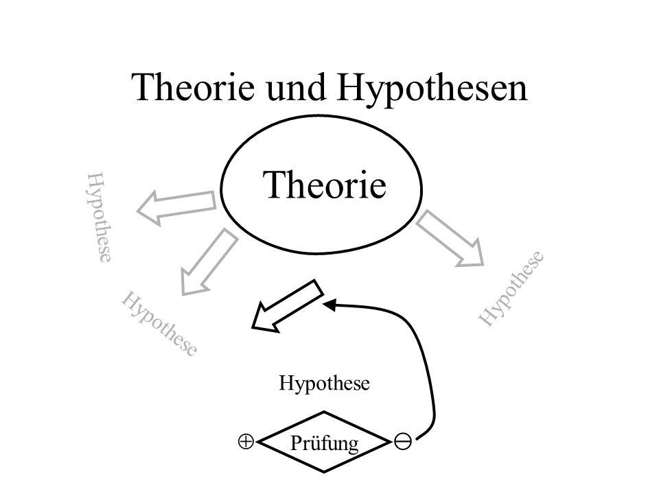 Theorie und Hypothesen