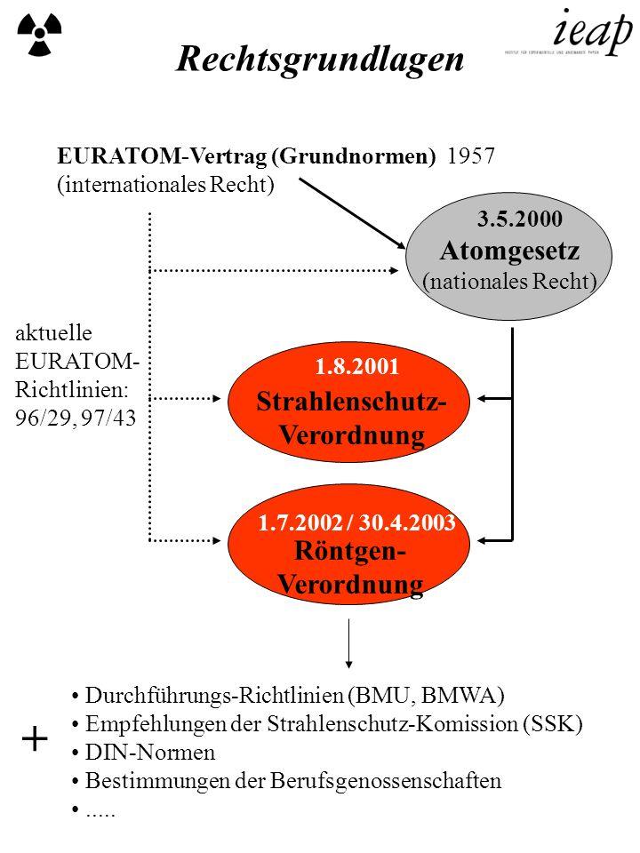 + Rechtsgrundlagen Atomgesetz Strahlenschutz- Verordnung Röntgen-