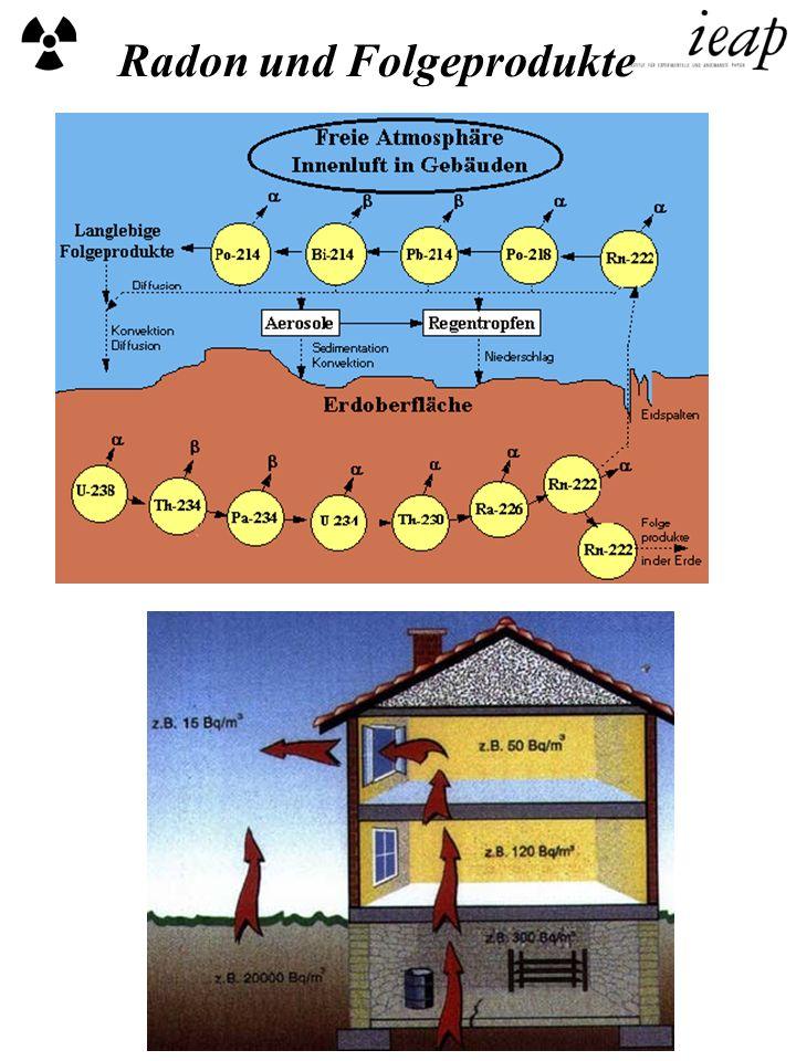 Radon und Folgeprodukte