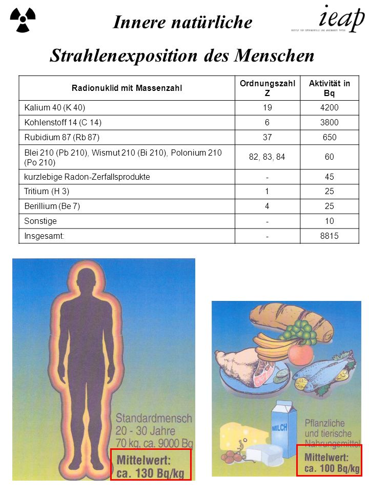 Innere natürliche Strahlenexposition des Menschen