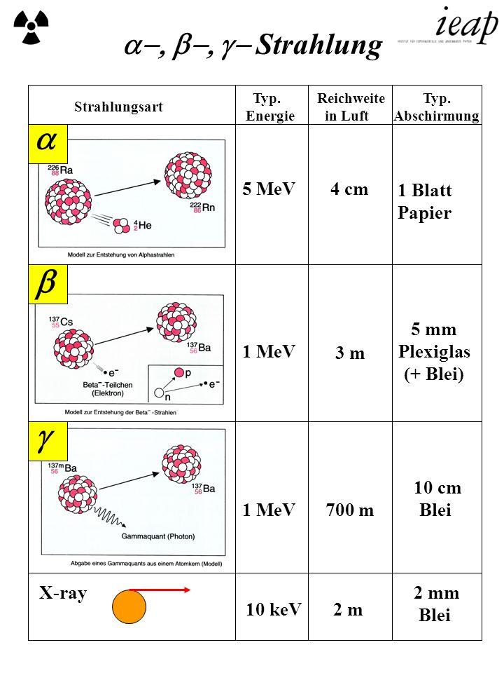 a b g a-, b-, g- Strahlung Papier Plexiglas (+ Blei) Blei X-ray Blei