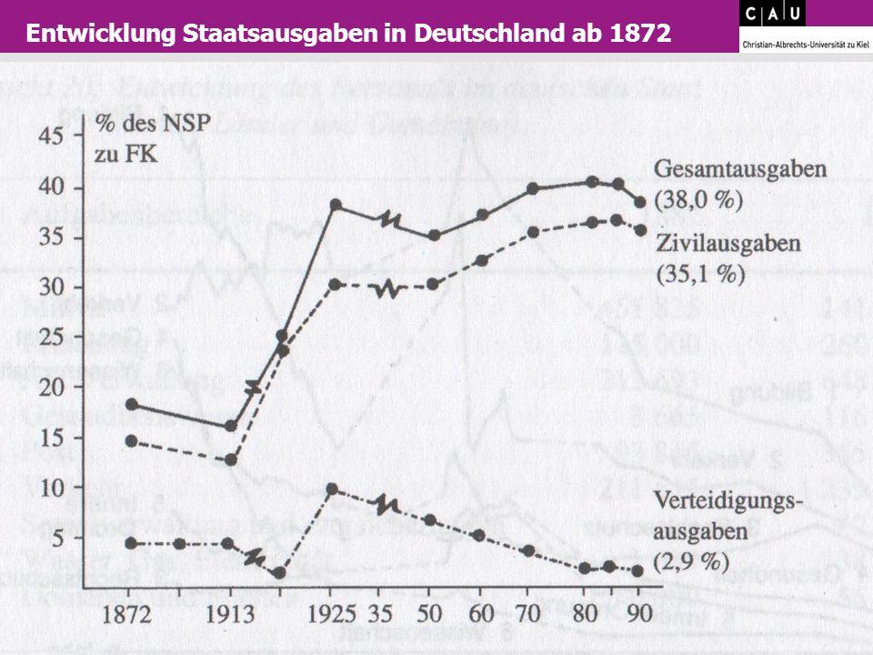 Entwicklung Staatsausgaben in Deutschland ab 1872