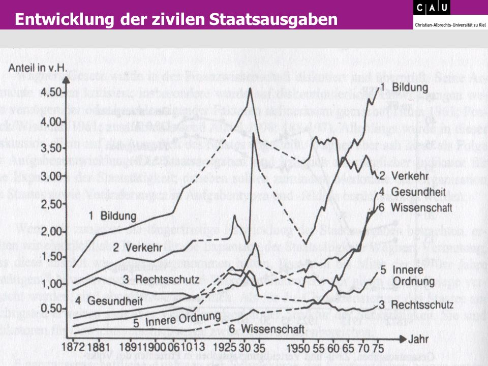Entwicklung der zivilen Staatsausgaben