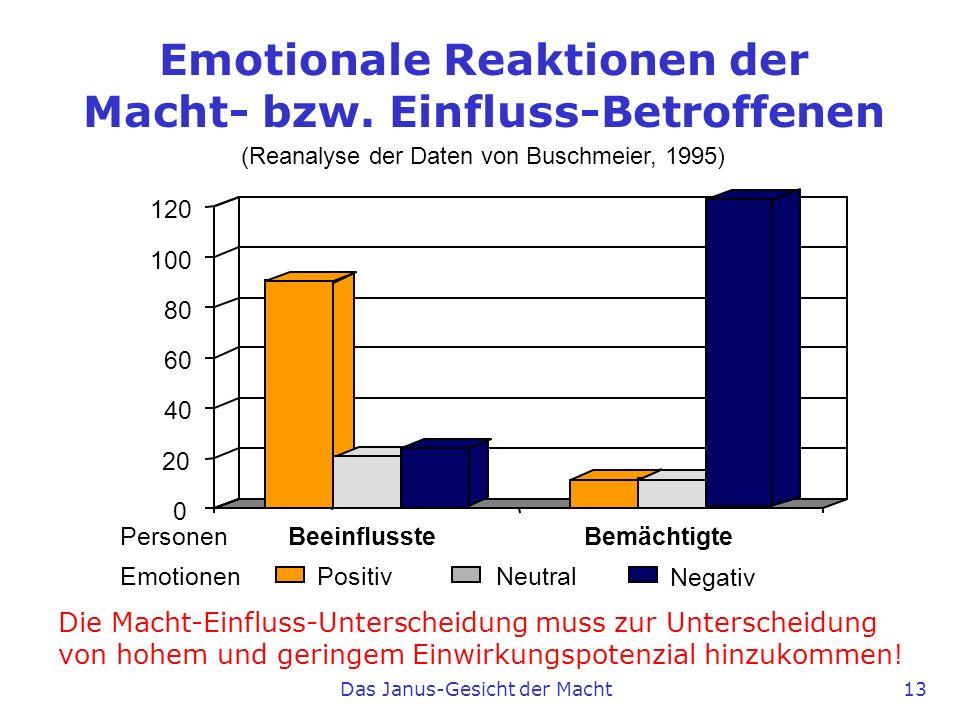 Emotionale Reaktionen der Macht- bzw. Einfluss-Betroffenen