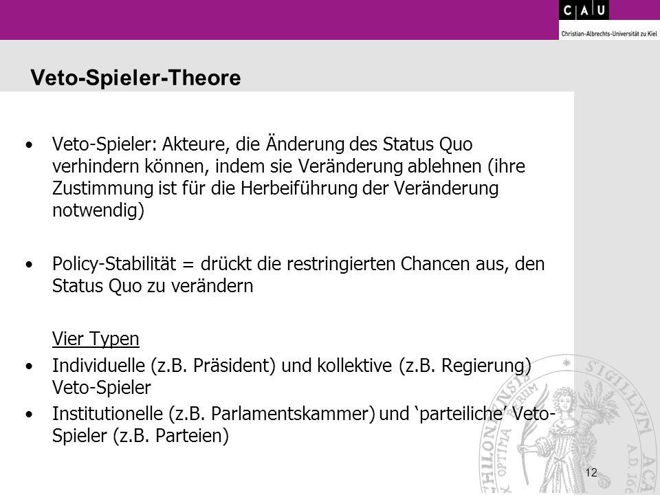 Veto-Spieler-Theore