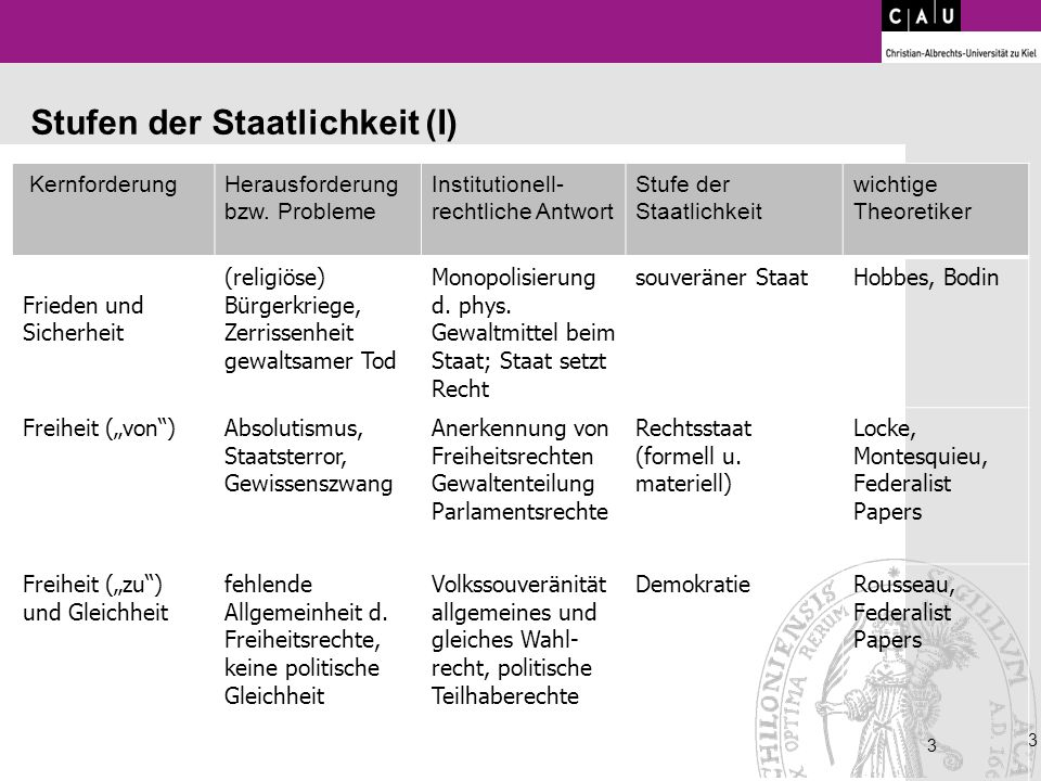 Stufen der Staatlichkeit (I)