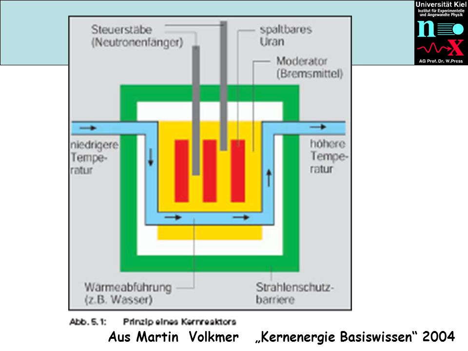 """Aus Martin Volkmer """"Kernenergie Basiswissen 2004"""