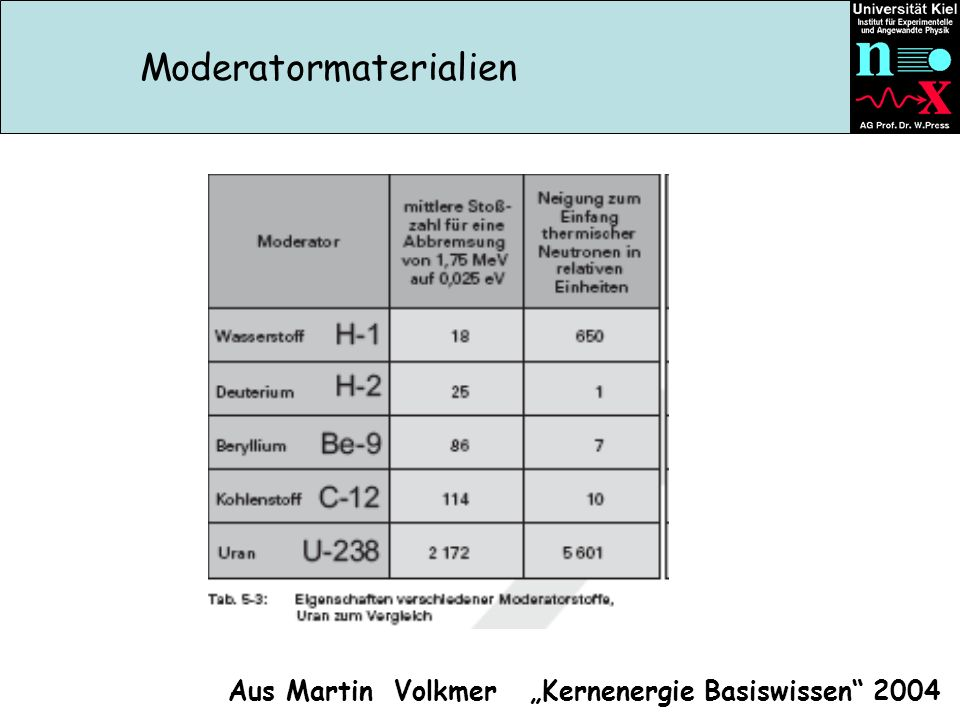 Moderatormaterialien
