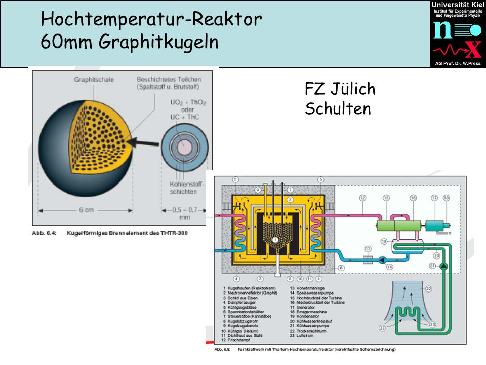 Hochtemperatur-Reaktor 60mm Graphitkugeln