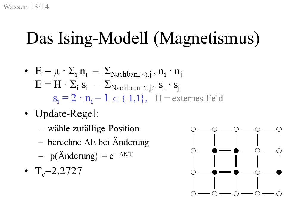 Das Ising-Modell (Magnetismus)