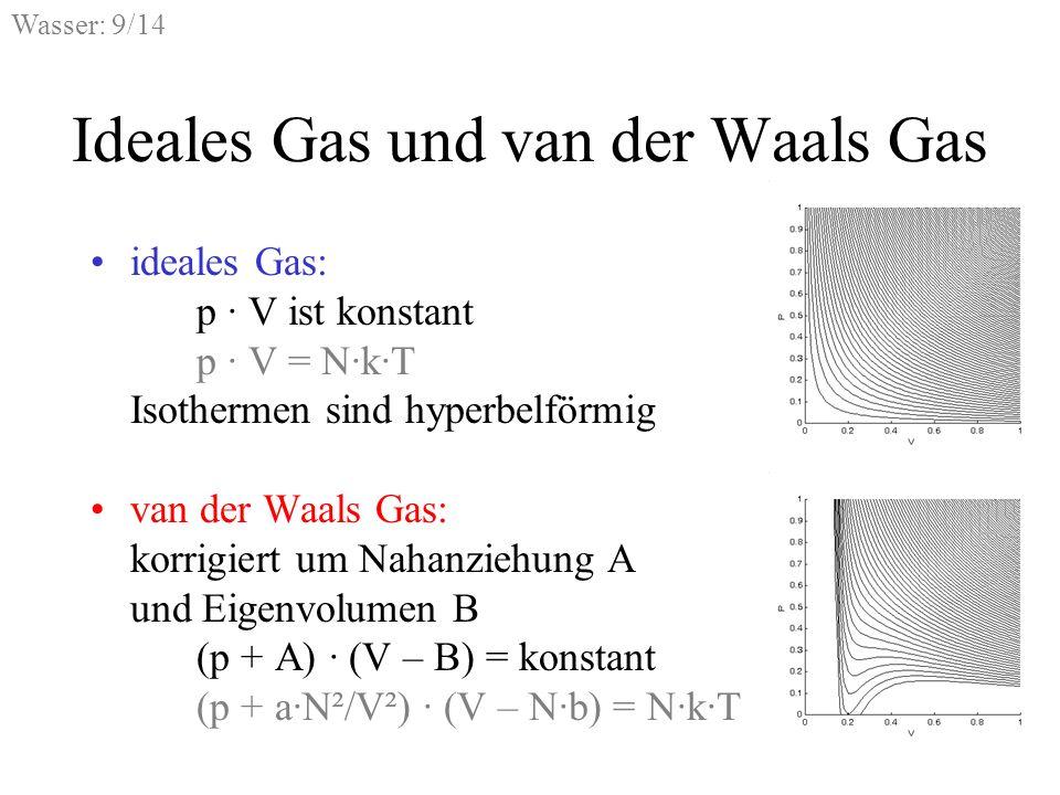 Ideales Gas und van der Waals Gas