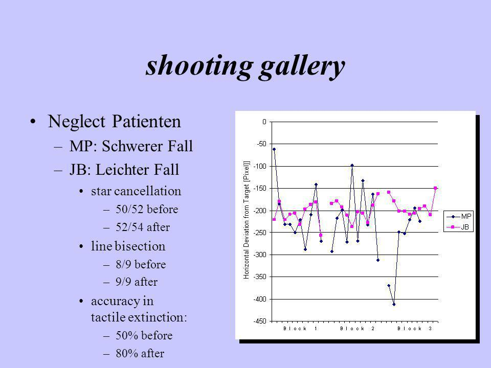 shooting gallery Neglect Patienten MP: Schwerer Fall JB: Leichter Fall