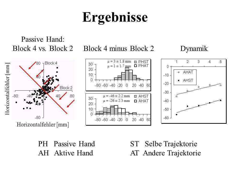 Ergebnisse Passive Hand: Block 4 vs. Block 2 Block 4 minus Block 2