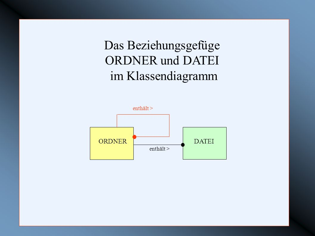 Das Beziehungsgefüge ORDNER und DATEI im Klassendiagramm ORDNER DATEI