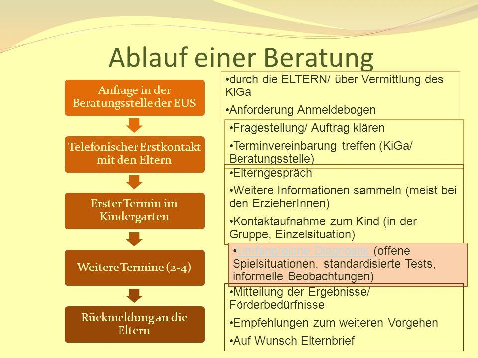Ablauf einer Beratung durch die ELTERN/ über Vermittlung des KiGa