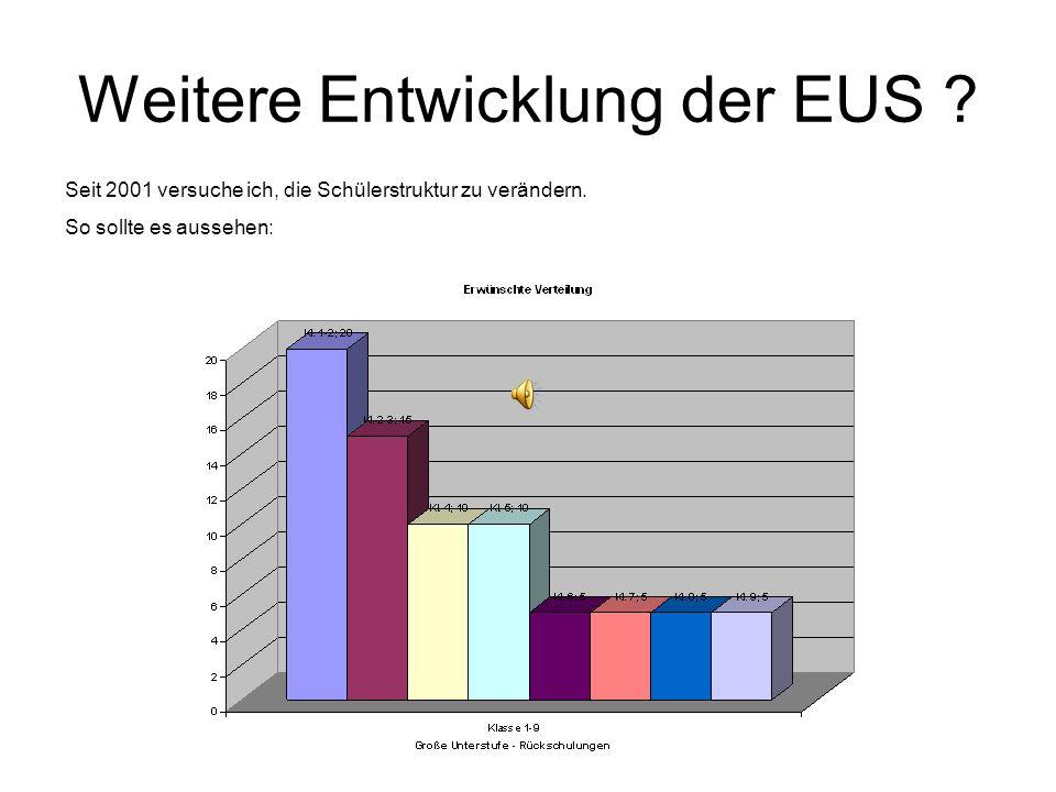Weitere Entwicklung der EUS