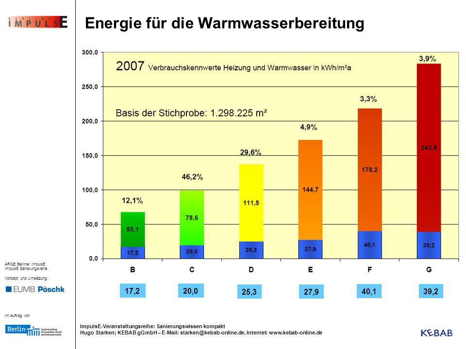 Energie für die Warmwasserbereitung